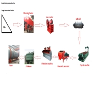 Wholesale Low Energy Stone Production Line Customized Copper Ore Processing from china suppliers