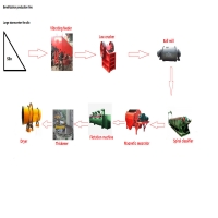 Wholesale Multifunction Small Scale Gold Mining Equipment For Good Grain Shape Product from china suppliers