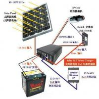 Wind Turbine & Solar Power Panel Integrated System for CCTV System