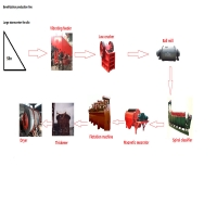 Wholesale ISO9001 Small Scale Stone Production Line Ore Beneficiation Production from china suppliers