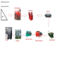 Wholesale Ore Beneficiation Stone Production Line With 100tpd-1500tpd Output from china suppliers