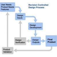 Offers statement processing services popular offers for Product development services